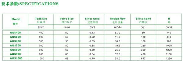 不锈钢顶式过滤器-AQS参数